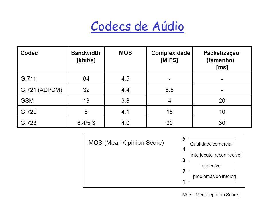 Codecs de Aúdio MOS (Mean Opinion Score) Codec Bandwidth [kbit/s] MOS